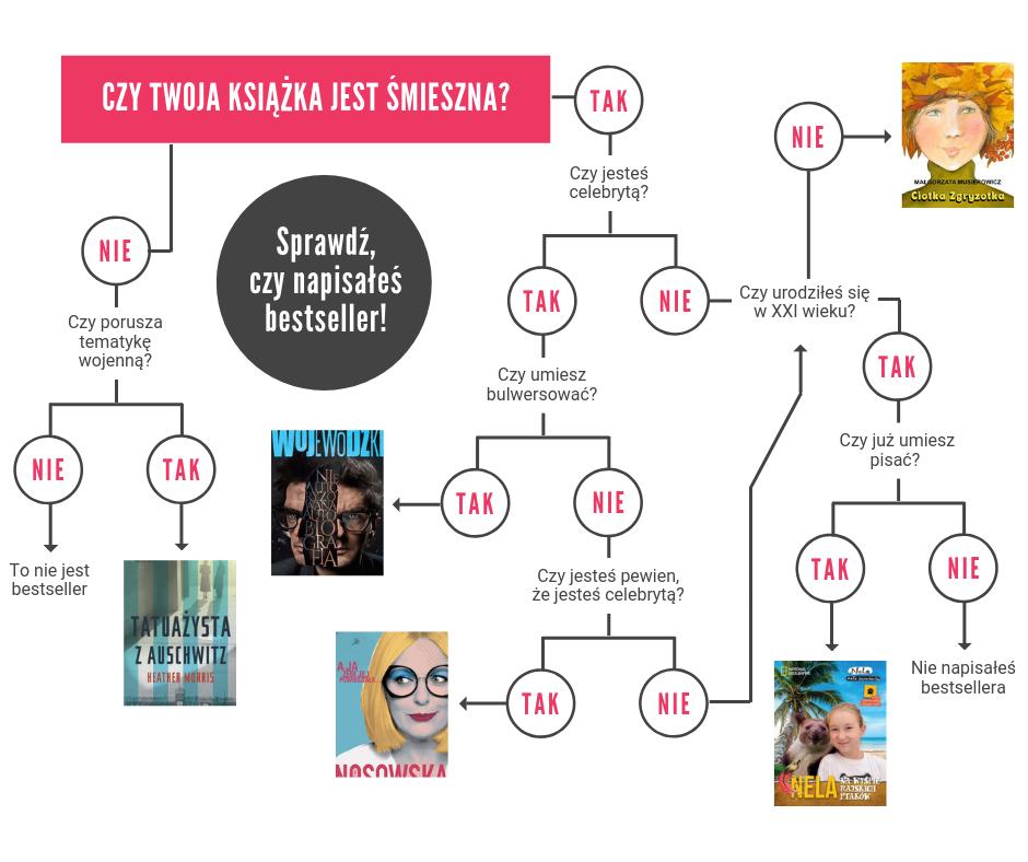 Sprawdź, czy napisałeś bestseller